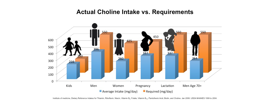 Choline: An essential nutrient for all ages and stages of life